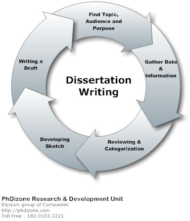 Dissertation application